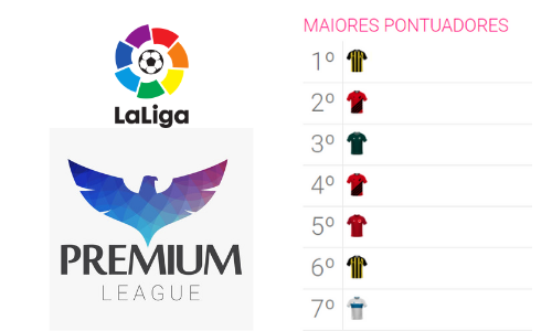 Maiores Pontuadores - La Liga