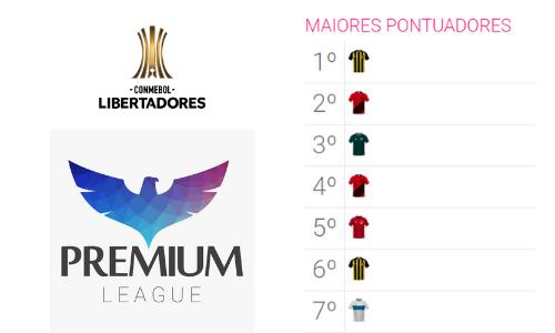 MaioresPontuadores - Libertadores