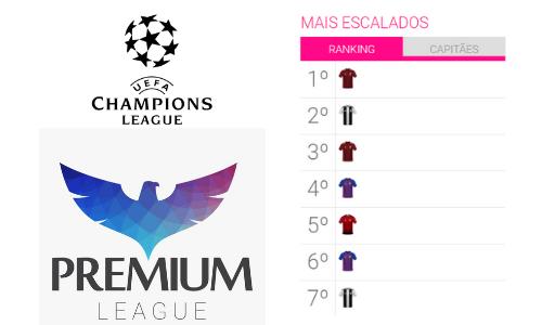 Mais Escalados - Champions League
